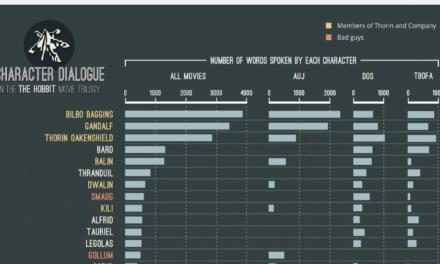 Kurz Notiert: Charakter-Dialoge im Hobbit-Film visualisiert.