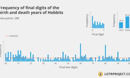 Statistische Analyse zu den Geburtsjahren in Tolkiens Werken.